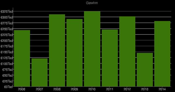 Multi Mobel Gmbh Bautzen