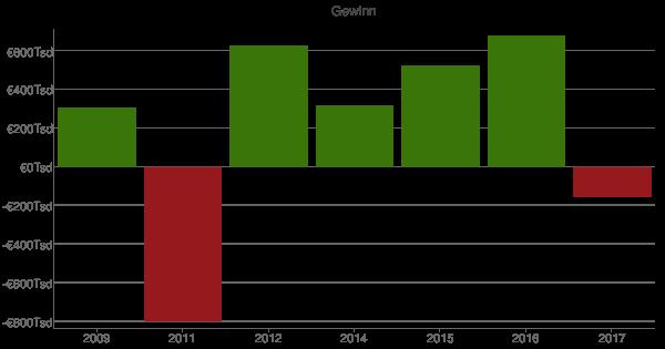 tarif grundstücks-und wohnungwirtschaft